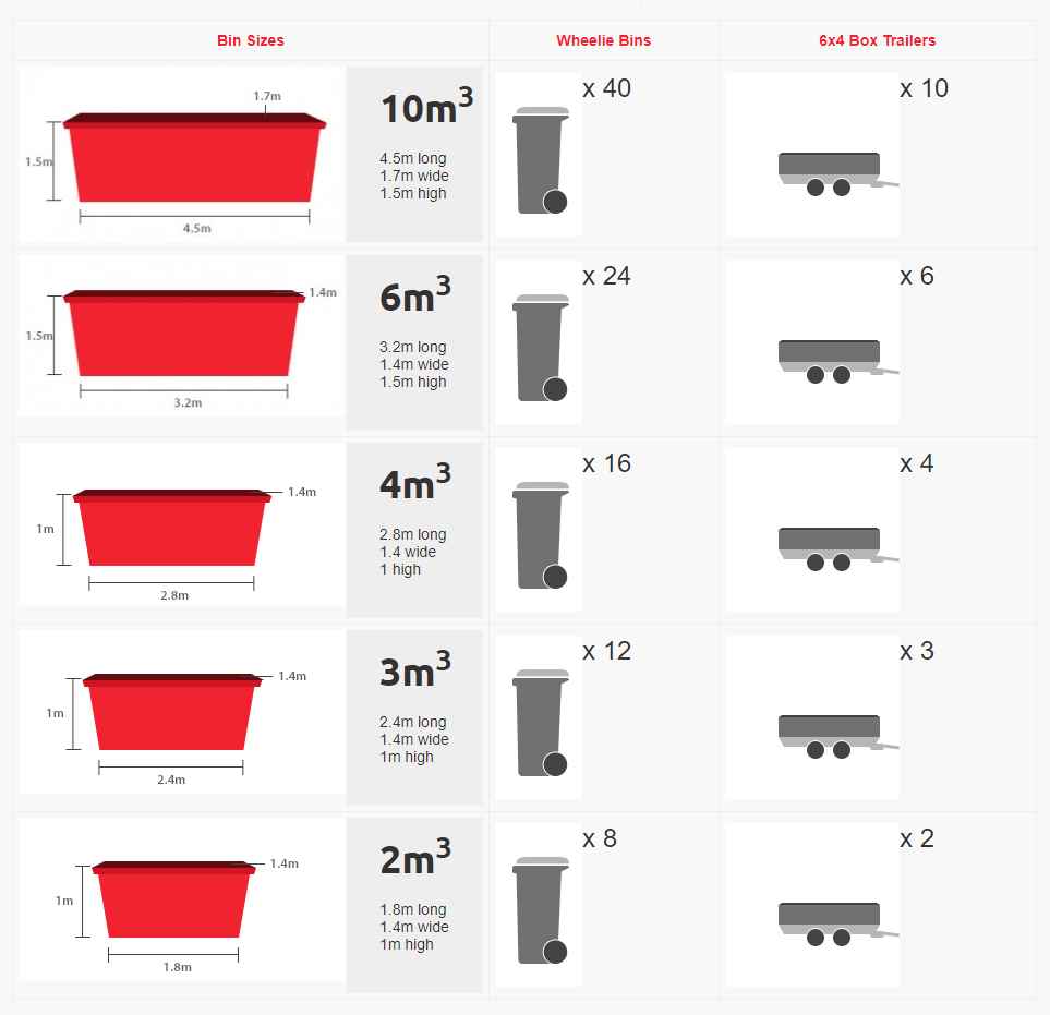 Skip Bin Sizes Perth